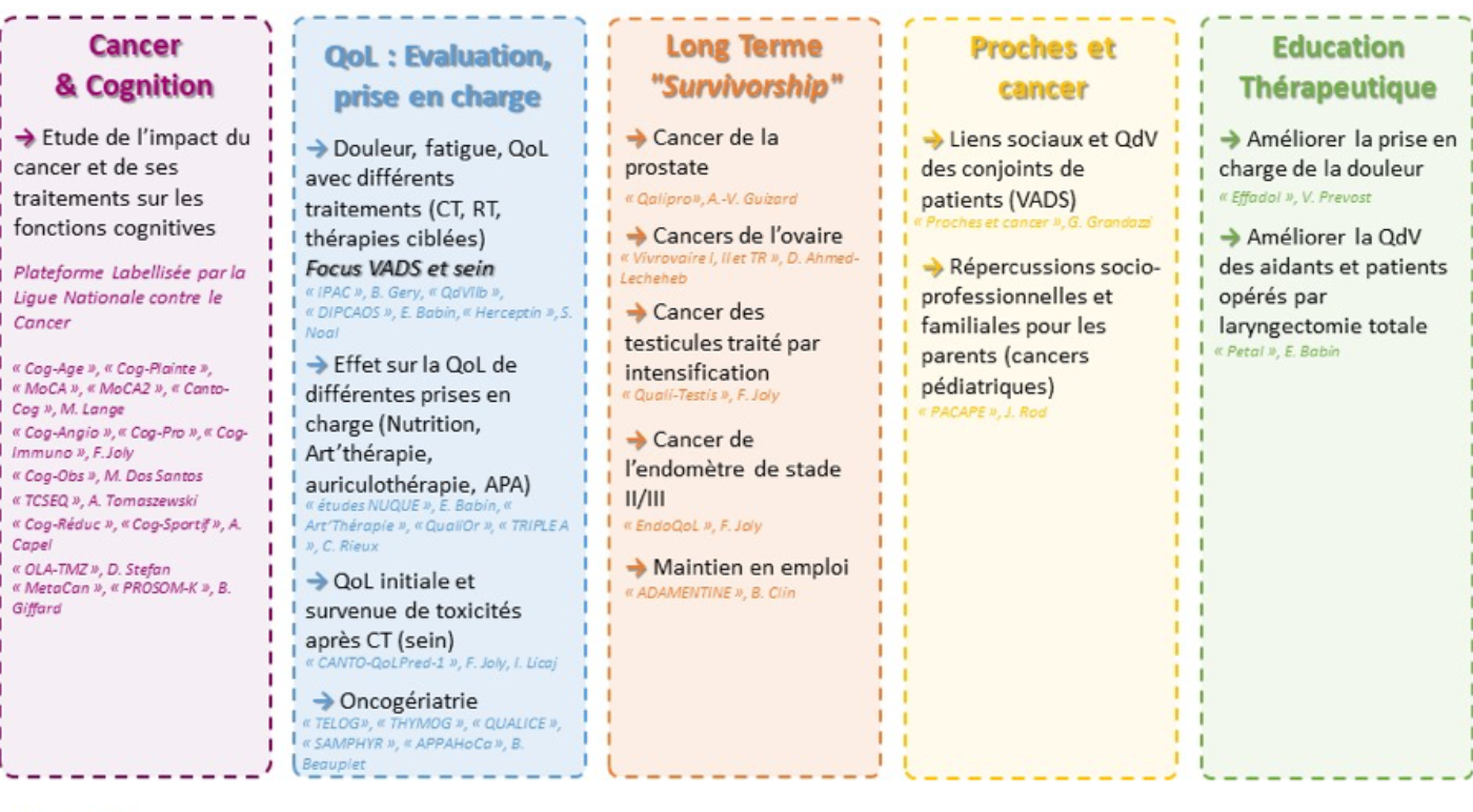 Thematique Cancer et preventions Vivre avec le cancer thematique emergeante